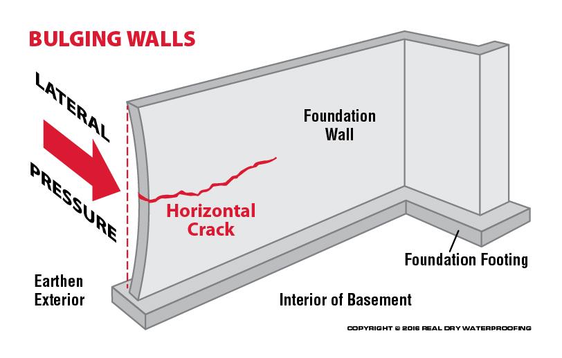 foundation wall diagram repair of bulging  bowing   leaning basement walls in ma  boston  repair of bulging  bowing   leaning